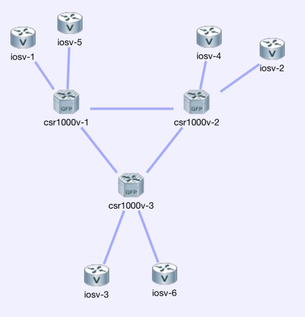 VIRL-Basics: Saving Configurations | Network Thoughts