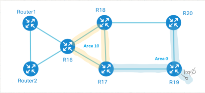 OSPF, vrf-lit, VRF, MPLS, CCIE, CCIEv5